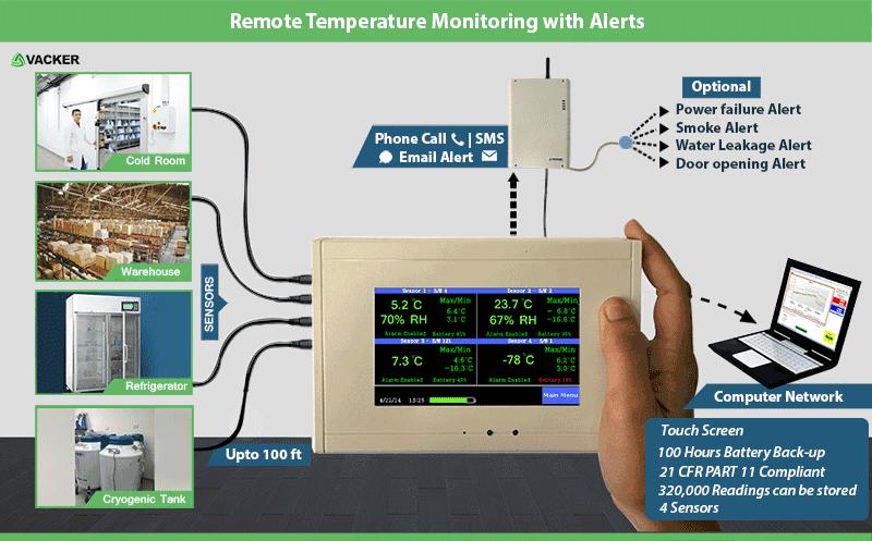 Remote Temperature Monitoring sensor with phone Alert - Vacker Maldives