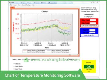 Chart of Temperature Monitoring  software - Vacker Maldives