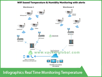 Infographics Real time Monitoring temperature - Vacker Maldives