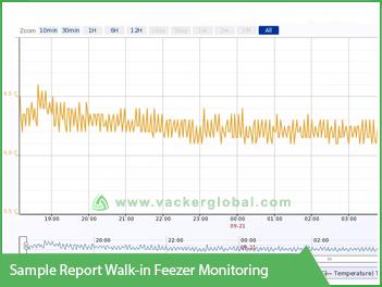 Sample Report Walk-in-freezer Monitoring