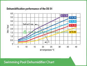 Swimming Pool Dehumidifier Chart Vacker Maldives