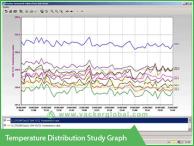 Temperature distribution study graph - Vacker Maldives